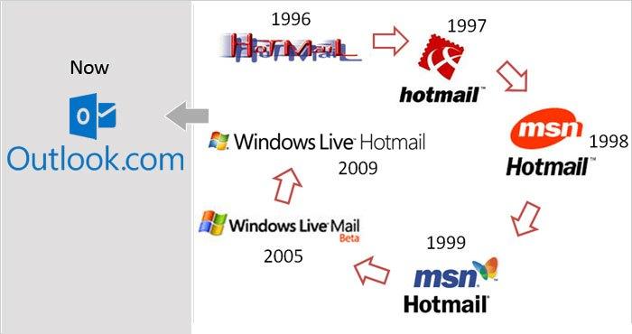 gráfico evolución Hotmail