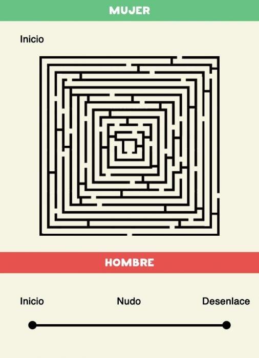 DIFERENCIAS HOMBRES MUJERES - Cuando una mujer quiere dar a conocer una idea y cuando un hombre explica algo