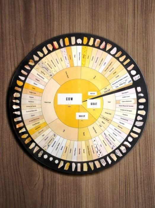 tabla de tipos de quesos