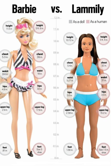 Barbie y Lammily