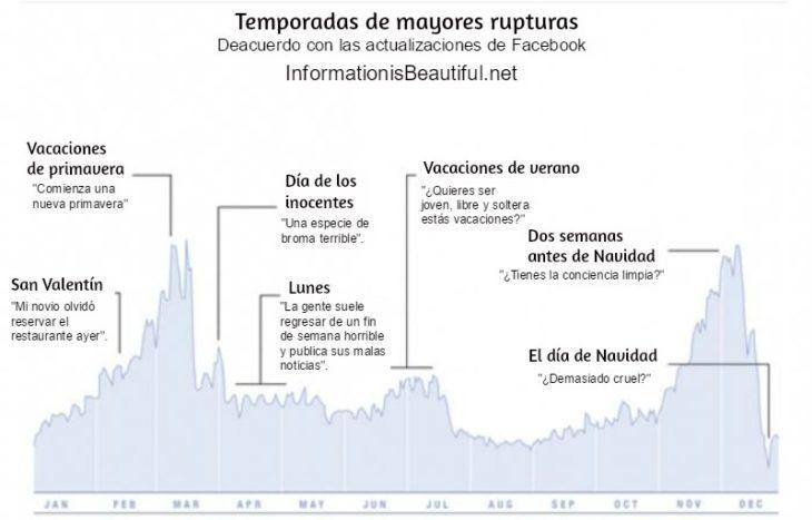 estadística gráfica sobre rupturas en facebook