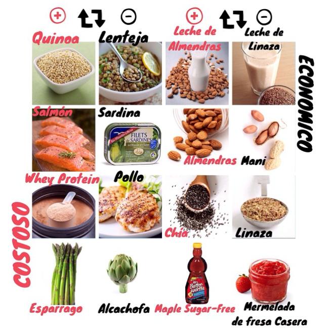 iconografía alimentos costosos y economicos