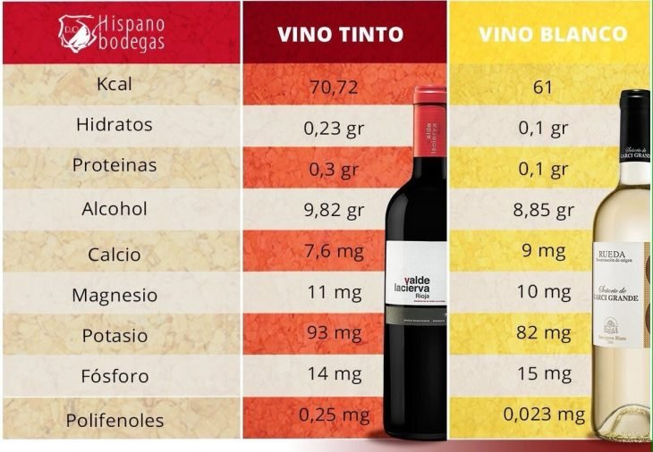 iconografía beneficios vino tinto
