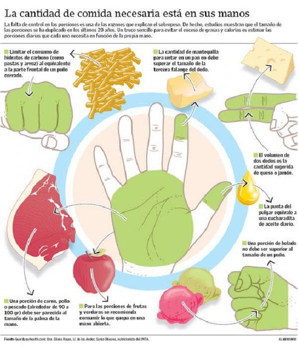 Medida de porciones con la mano