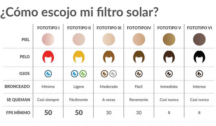 Guía práctica ilustrada para encontrar el protector solar adecuado según tu tipo de piel