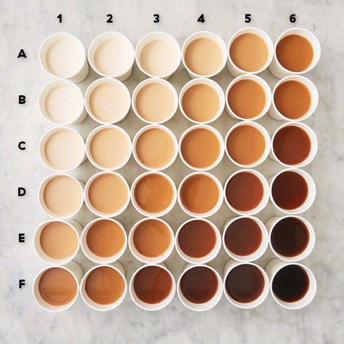 Esquema que define la perfecta combinación entre leche y café