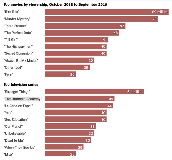 Cifras contenidos Netflix