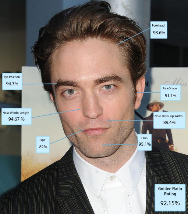 Robert Pattinson es el hombre más guapo del mundo según Golden Ratio of Beauty Phi