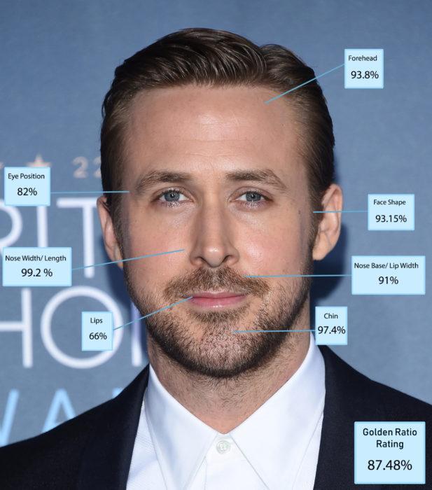 Hombres más guapos del mundo según Golden Ratio of Beauty Phi; Ryan Gosling