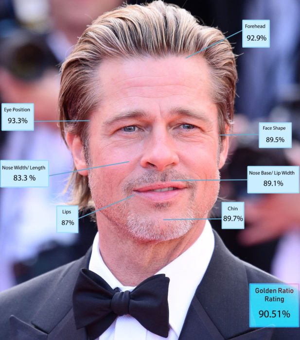 Hombres más guapos del mundo según Golden Ratio of Beauty Phi; Brad Pitt