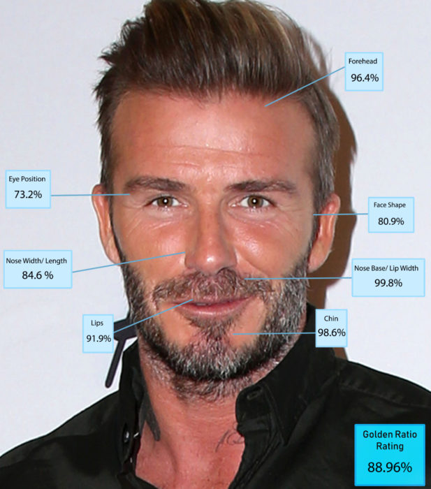Hombres más guapos del mundo según Golden Ratio of Beauty Phi; David Beckham