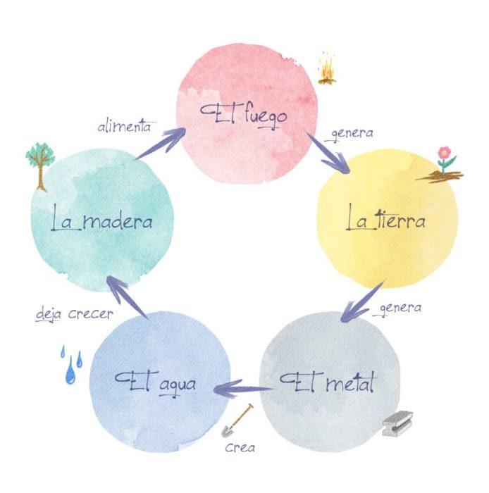 Los cinco elementos del fen shui