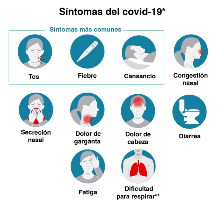 Infografía sobre los síntomas de Covid-19
