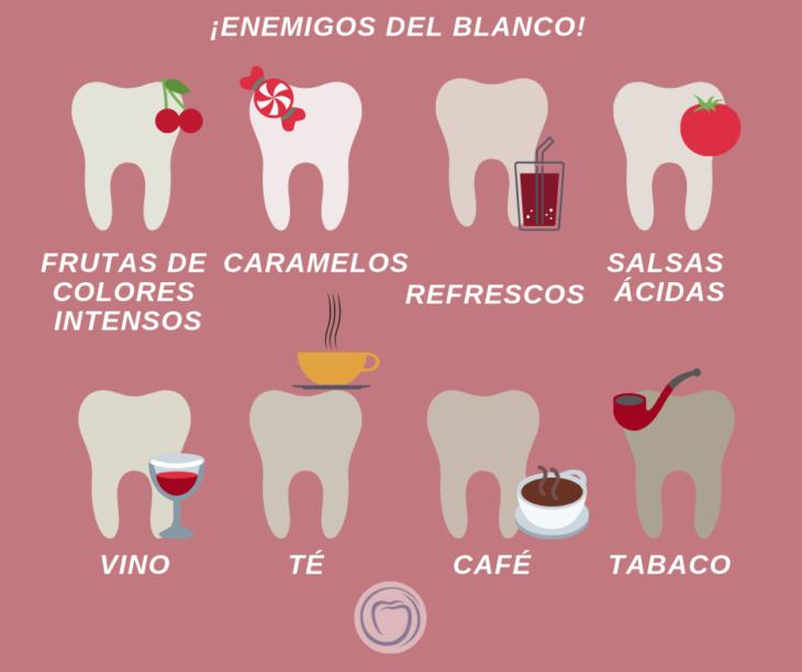 Infografía sobre los enemigos de los dientes blancos