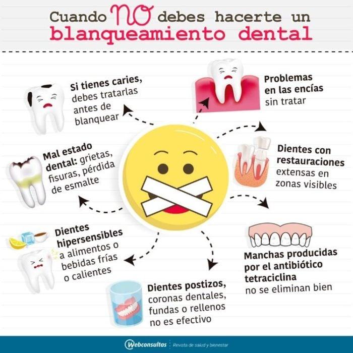 Infografía sobre cuando no debes de realizar un blanqueamiento dental